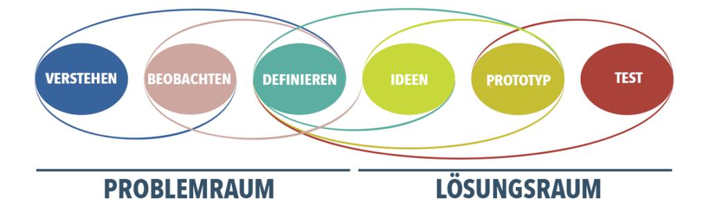 Ablauf des Design-Thinking-Prozesses