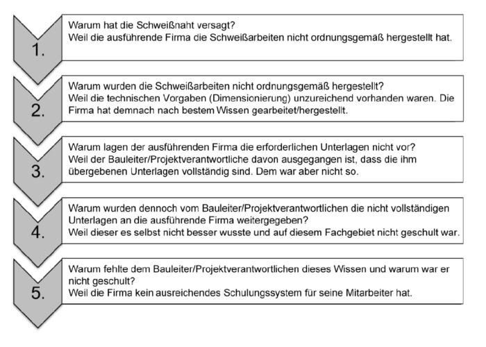 5-Why nach VDI 2553