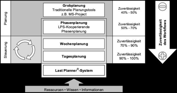 Ablauf des Last Planner Systems von Grobplanung zur Tagesplanung