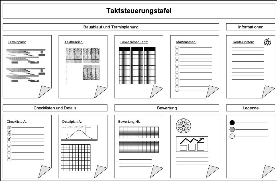 Die Grafik zeigt ein Beispiel einer Taktsteuerungstafel