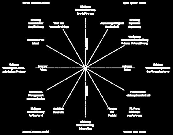 Werte und organisatorische Tendenzen des CVF